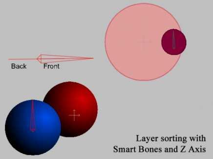 Layer Sorting With Smart Bones